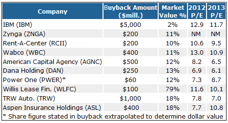 These 10 Companies are Spending Billions to Buy Back Their Own Stock