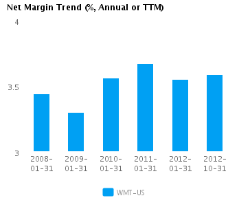 Graph of Net Margin Trend for Wal-Mart Stores Inc. (NYSE:WMT)