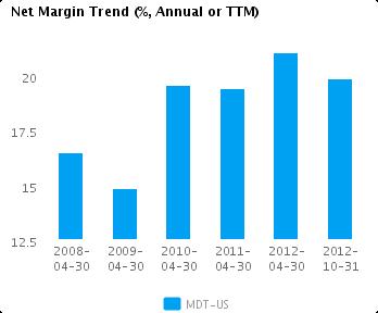 Graph of Net Margin Trend for Medtronic Inc. (NYSE:MDT)