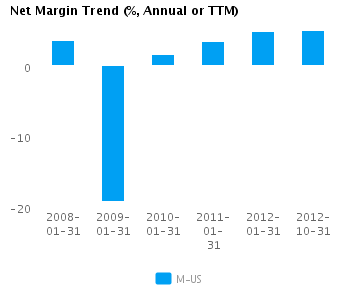 Earnings Analysis: Macy's Inc. (NYSE:M)