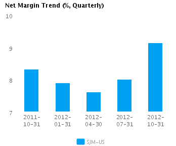 Graph of Net Margin Trend for J.M. Smucker Co. (NYSE:SJM)