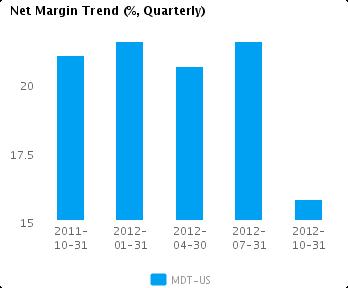 Net Margin Trend Quarterly