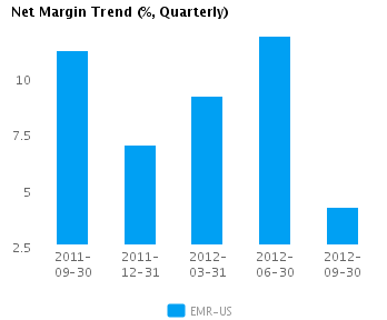 Graph of Net Margin Trend for Emerson Electric Co. (NYSE: EMR)