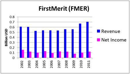 Ken Fisher's 7 High-Dividend Stock Picks