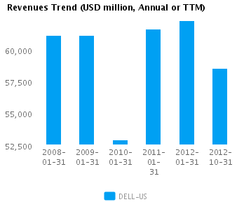 Graph of Revenues Trend for Dell Inc. (NASDAQ:DELL)
