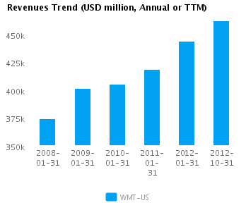 Graph of Revenues Trend for Wal-Mart Stor