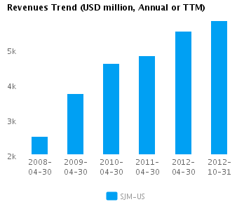 Graph of Revenues Trend for J.M. Smucker Co. (NYSE:SJM)