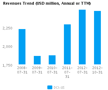 Graph of Revenues Trend for Donaldson Co. Inc.  (NYSE:DCI)