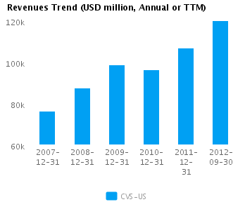 Graph of Revenues Trend for CVS Caremark Corp. (NYSE: CVS)