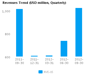 Graph of Revenues Trend for NV Energy Inc. (NYSE: NVE)