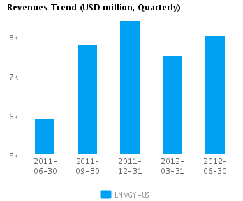 Earnings Analysis: Lenovo Group Ltd. ADS (LNVGY)