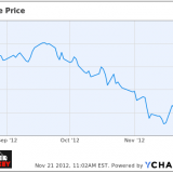 YCharts, AAPL Stock Price