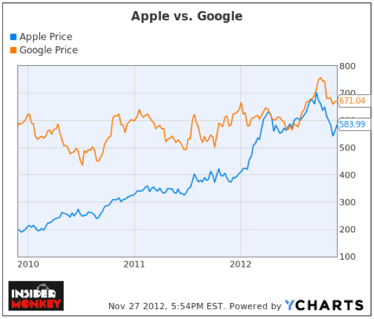 Apple Inc. (AAPL), Google Inc (GOOG), YCharts