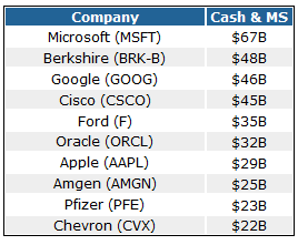 The 10 Biggest Cash Generators on the S&P 500