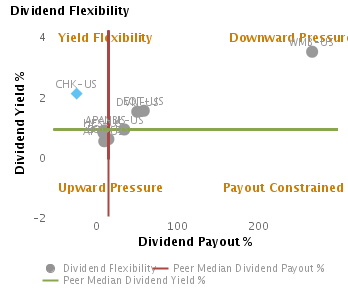 Likely Dividend Yield & Payout based on Dividend Flexibility or Dividend Yield % vs. Dividend Payout % charted with respect to Peers for Chesapeake Energy Corp. (NYSE:CHK)