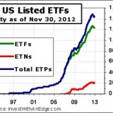 ETF Stats for November 2012 – Listing Count Increases