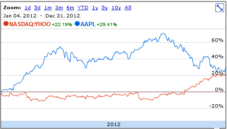 Apple Inc. (NASDAQ:AAPL) YHOO