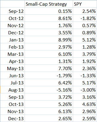 Small-Cap Strategy Monthly Returns