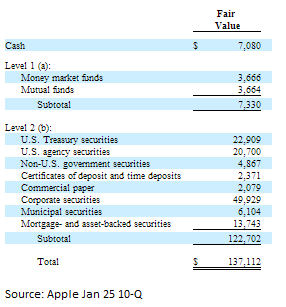 Is Apple Inc (AAPL)'s Cash Hurting Shareholders?