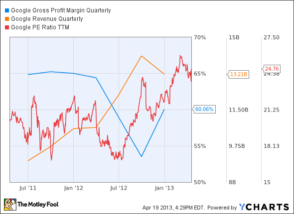Apple Inc. (AAPL), Google Inc (GOOG) & Three Highfliers Revisited: Where Are They Today?