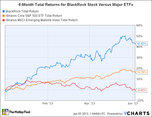 BlackRock, Inc. (BLK) Stock: A Better Buy Than Its ETFs?