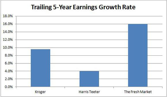 It May Be a Good Time to Buy The Kroger Co. (KR) Stock. Here's Why