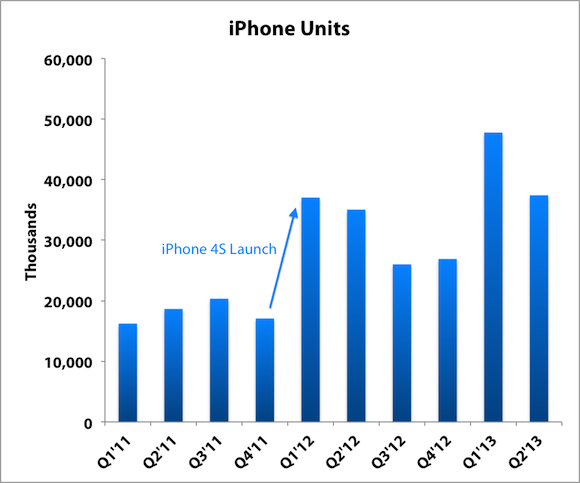 Will Apple Inc. (AAPL) Surprise With New iPhones Tomorrow?