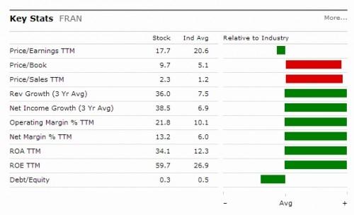Francesca's Holdings Fundamentals