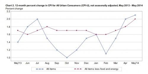 CPI-U (12 months)