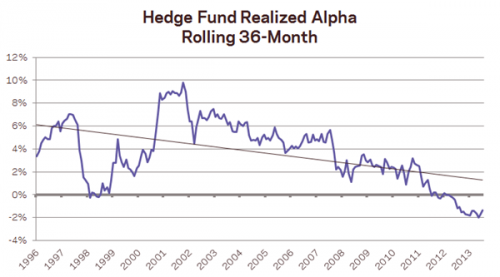 Things You Didn't Know About Hedge Funds