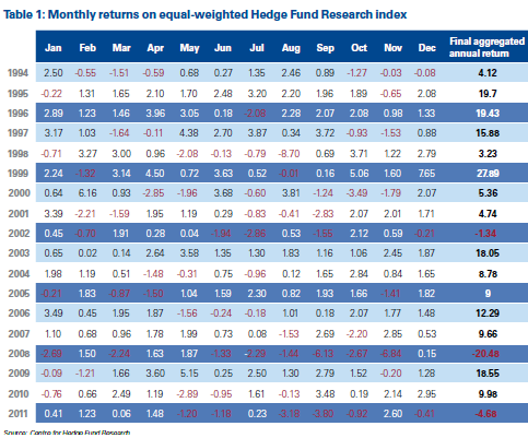Monthly Hedge Fund Returns