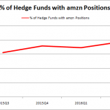 AMZN HF Sentiment