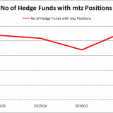 MTZ HF Sentiment