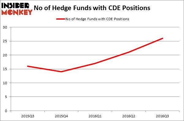 Forex hedge fund australia