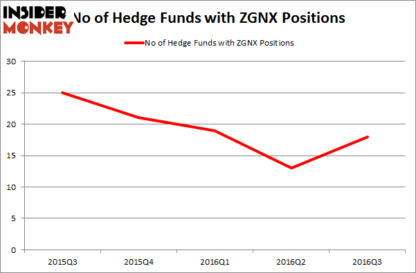 Zgnx stock options
