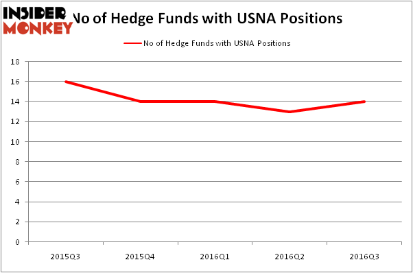 Usana stock options