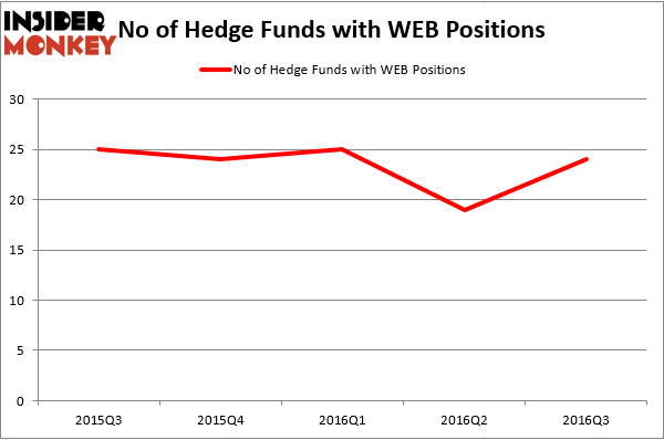 HedgeFundSentimentChart (15)