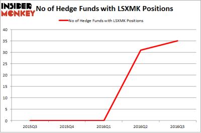 LSXMK Chart