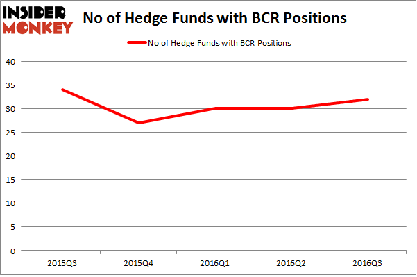 BCR Chart