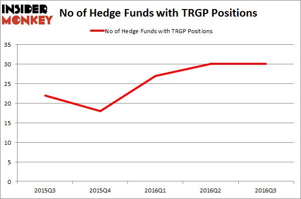 TRGP Chart