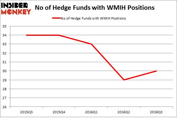 WMIH Chart