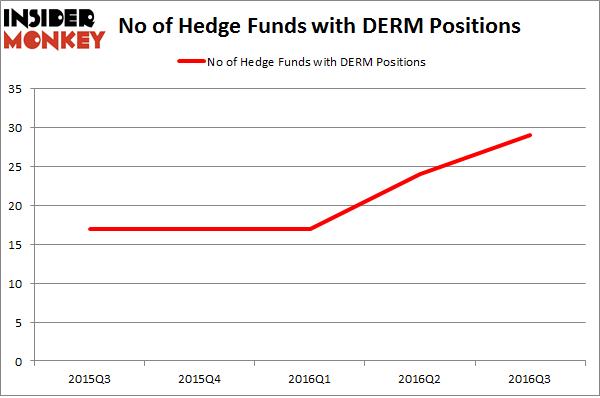 DERM Chart