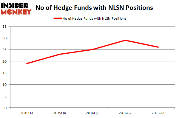 NLSN Chart