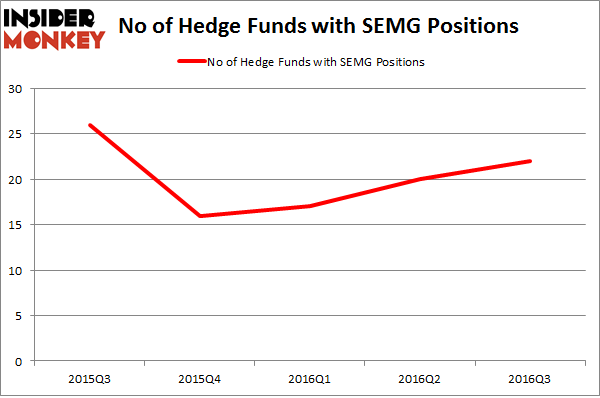 SEMG Chart