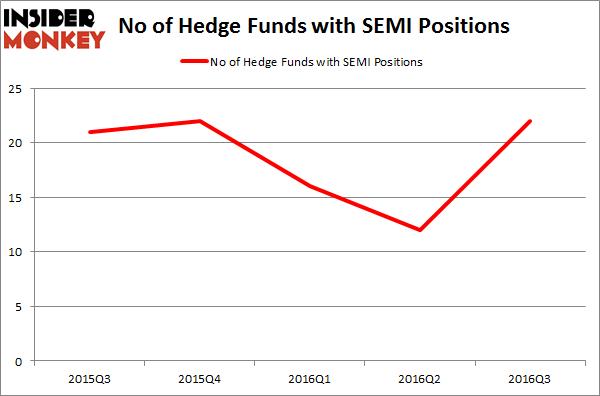 SEMI Chart