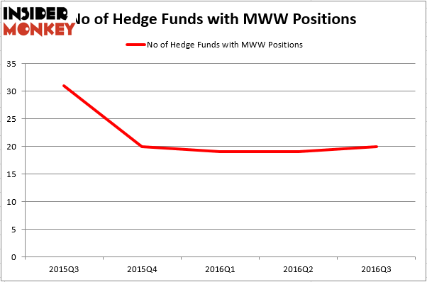 HedgeFundSentimentChart (56)