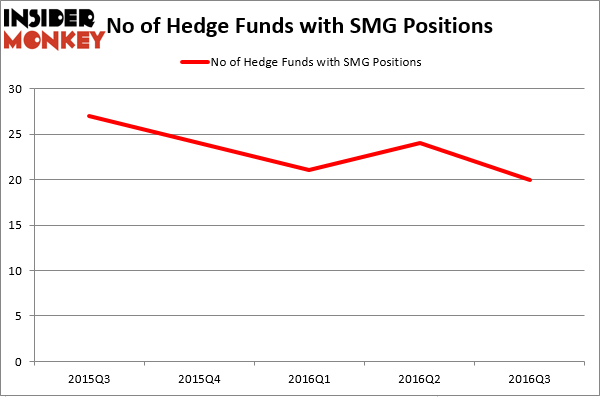 HedgeFundSentimentChart (61)