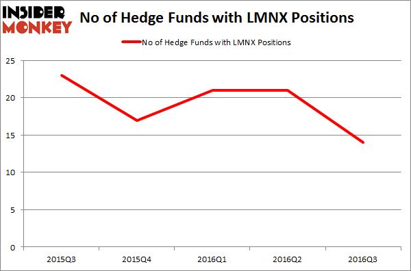 LMNX Chart