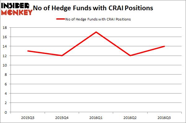 CRAI Chart