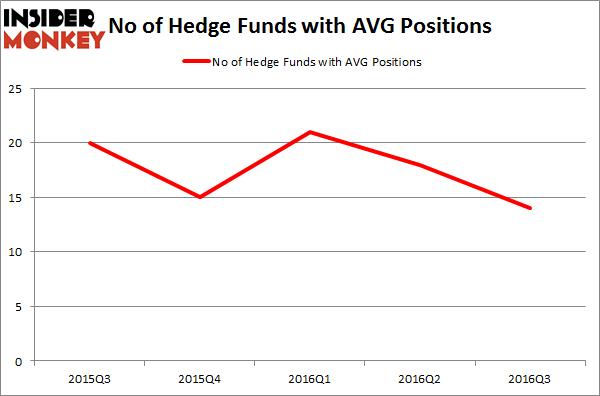 AVG Chart